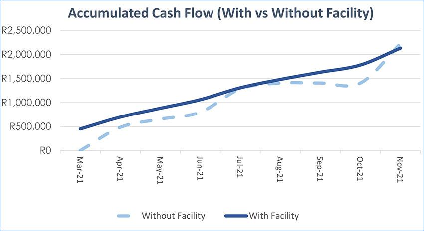 accumulated-cash