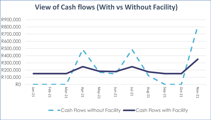 view-of-cash-flows